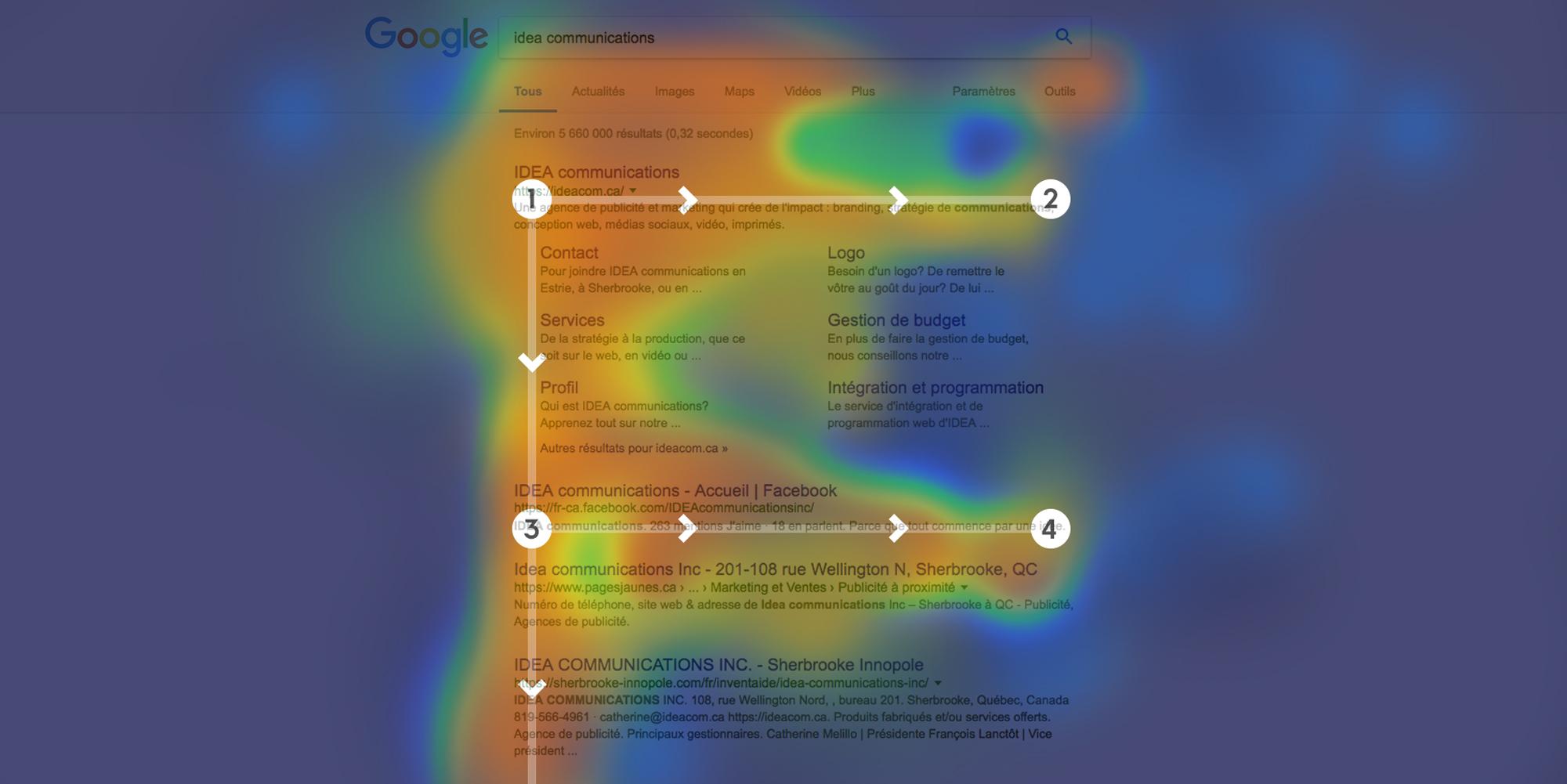 Lisibilité web : circuit de lecture en F